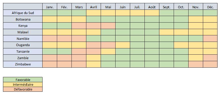 tableau destinations et saisons